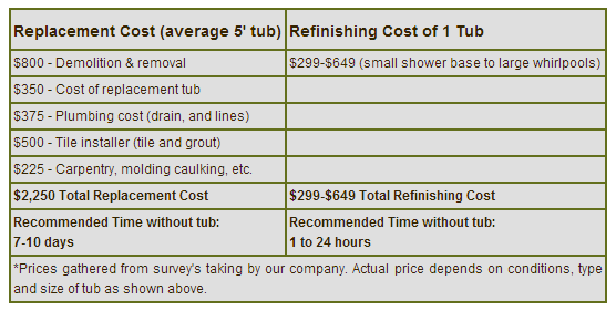 Bathtub refinishing